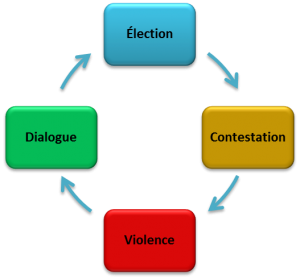 Cycle_Election_Contestation_Violence_Dialogue-300x279