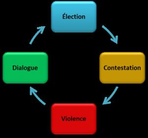 Cycle_Election_Contestation_Violence_Dialogue-300x279